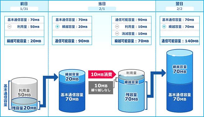 通信容量繰り越しイメージ(70MB/日コースをご利用中の場合)