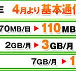 OCN モバイル ONEも容量増量!月額900円で110MB/日~