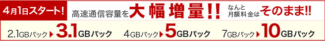 楽天モバイルも高速通信容量を増量。月額900円で3GB~