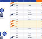 業界最安値のDMM mobileが、さらに3GBプランを値下げ