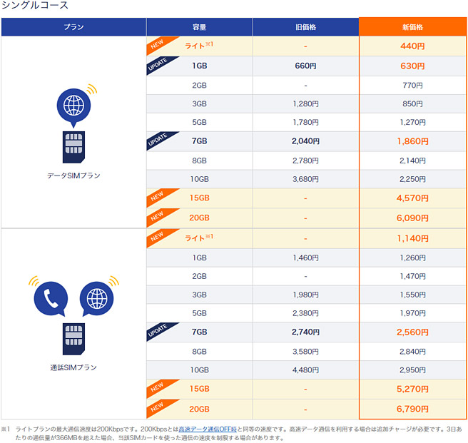 DMM mobileのシングルコース