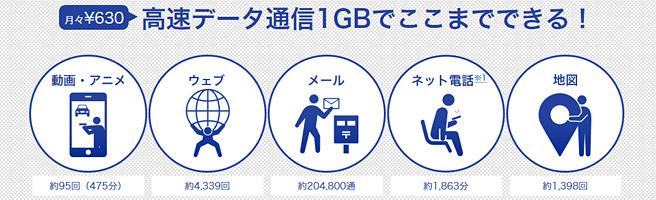 業界最安値のDMM mobile