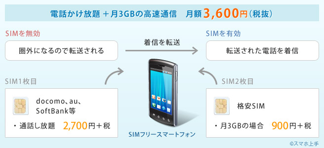 電話かけ放題 +月3GBの高速通信 月額3,600円(税抜)