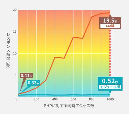 PHPのモジュール版とCGI版のパフォーマンス比較