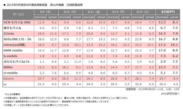 2015年9月の格安SIM通信速度調査(MMD研究所調べ)