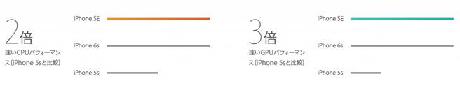スペックのみがiPhone 6sと同等