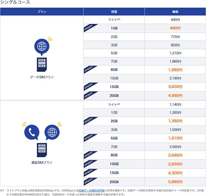 DMM mobile シングルコース