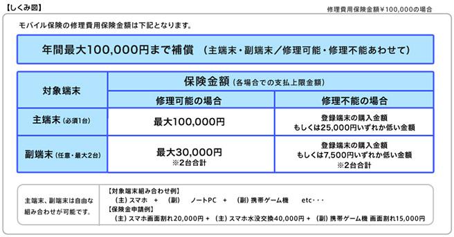 補償額は、年間最大10万円