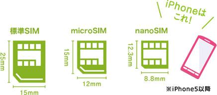 SIMの種類(IIJmioより)