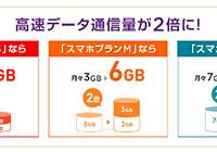 Y!mobileなら10分以内の通話が月300回無料・月6GBで月額4,480円
