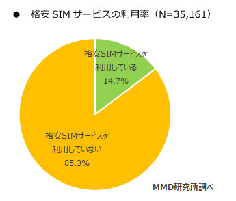 格安SIMの利用率