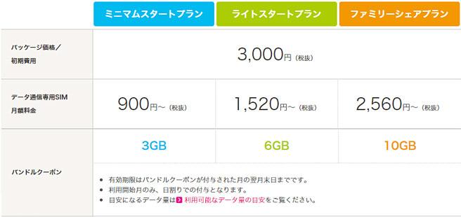新型iPadを格安SIMで利用すれば大手の約半額