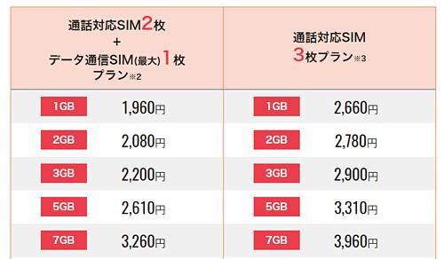 シェアプランに1~7GBのプランが追加