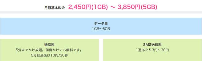 ソフトバンクの格安SIM料金プラン