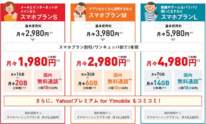 ワイモバイル(Y!mobile)の料金プラン