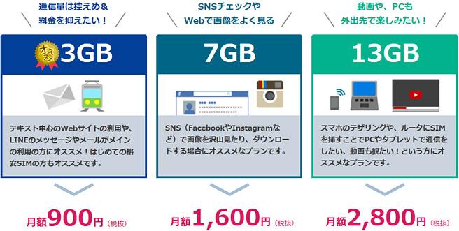 NifMoのデータ通信専用の料金プラン