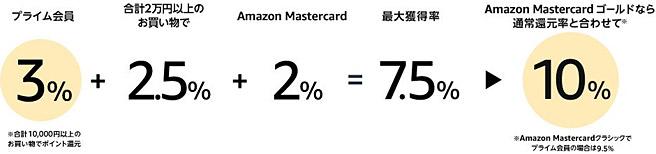 Amazon プライムデー期間中は最大10%ポイント還元