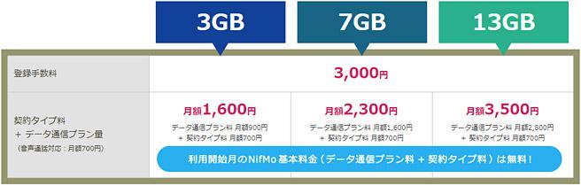 NifMoの音声通話SIMの月額料金