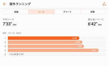 「ペース」のタブでは、距離ごとの平均ペースが表示されます