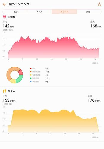 「チャート」のタブでは、心拍数やリズム(分毎の歩数)をグラフで見ることができます。今までは「脂肪燃焼」や「有酸素運動」などが色分けで表示されていたのですが、アプリのバージョンが変わってからは、グラフの色分けがなくなってしまいました