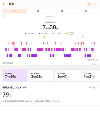 「日」のタブでは時間ごとの、「睡眠時間」や「レム睡眠」、「浅い睡眠」や「深い睡眠」、「目が覚めた回数」などの状態がグラフで確認できます。