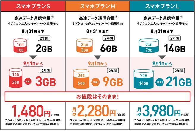 ワイモバイルは2018年9月1日から、価格据え置きで、容量が倍増