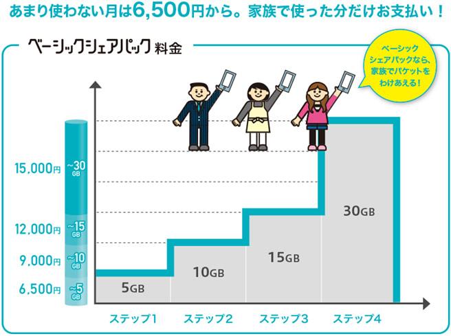 まず「ベーシックシェアパック」とは、家族でデータ容量をわけあう場合のプランで、月に5GB以内であれば6,500円から使える、使った分だけ料金が増えていく料金プランになります。使った容量によって、以下のように月額料金は増えていきます