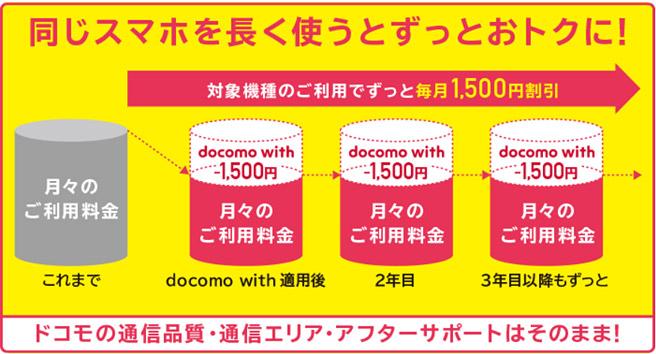 docomo widthとは、対象のスマホを購入することで、次の機種変更まで毎月ずっと割引されるサービスとなっています。その為、一つのスマホを長期間利用することで、かなりお得にスマホを使うことができるようになっています