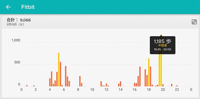 さらに、特定の日にちをタップすると、1日の歩数の詳細が表示されます。どの時間帯によく歩いたのかが分かりますね。