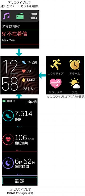 そして、画面上から下にスワイプすると「通知」が表示、画面右から左にスワイプすると「アプリ一覧」と「ショートカット」が表示、画面下から上にスワイプすると「Fitbit today(今日の活動実績)」が表示されます。