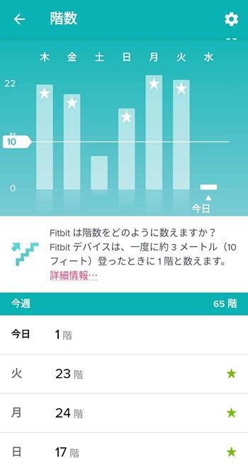 「Fitbit Versa 2」では、さらに階段を上った階数や心拍数が測れます。 階数は、一度に3メートル上った時に1階とカウントされ、日々の階数が計測されていきます。