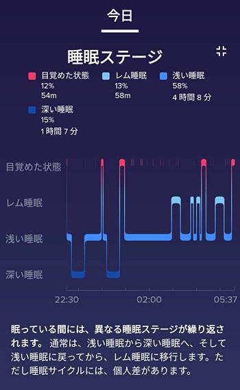 また、睡眠時に「Fitbit Versa 2」を着けたまま寝ることにより、睡眠ステージを計測することができます。「目覚めた状態」や「レム睡眠」、「浅い睡眠」や「深い睡眠」が計測され、これにより睡眠の質を点数で把握できます。