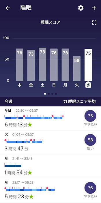 このように、日々の睡眠のデータが蓄積されていきます。