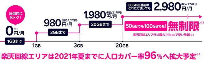 楽天モバイルの料金は、なんと1GBまでは0円で使えるという型破りな料金プランとなっています。3GBまでは980円、20GBまでは1,980円、それ以降は2,980円で使い放題の段階性のシンプルな料金プランになります。